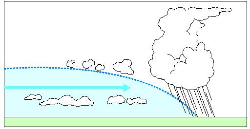 прогноз по кучевым облакам