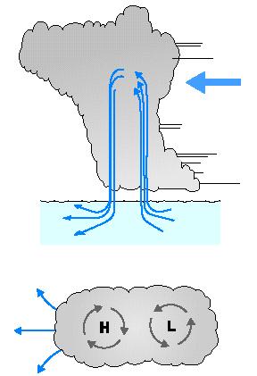 яхтинг под облаком