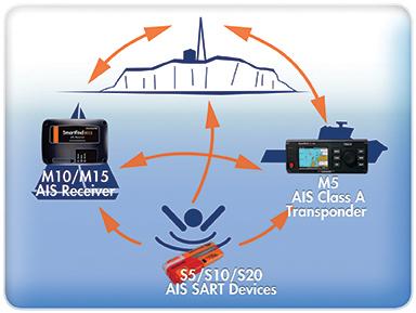 использование AIS на яхте