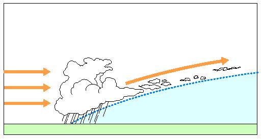 прогноз теплого фронта в море