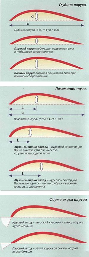 форма паруса