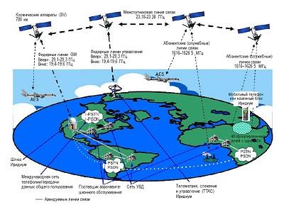 спутниковая связь Иридиум