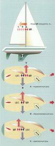 баланс руля яхты