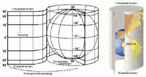 меркаторская проекция