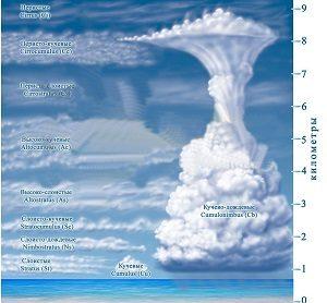 Виды,описания и снимки облаков.
