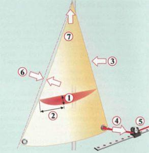 параметры стакселя на яхте