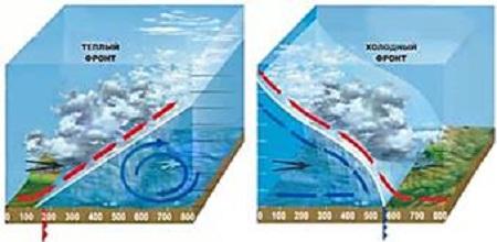 атмосферный фронт воздушных масс