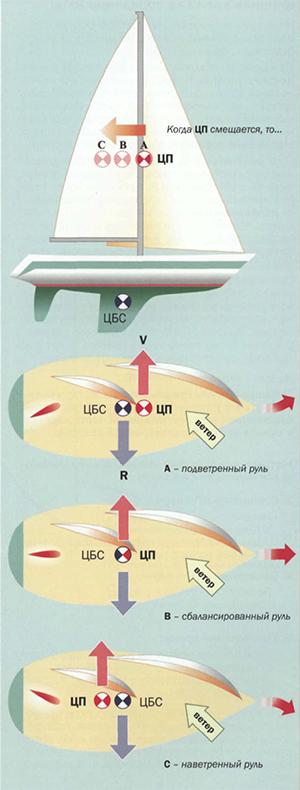 центры сил действующих на яхту