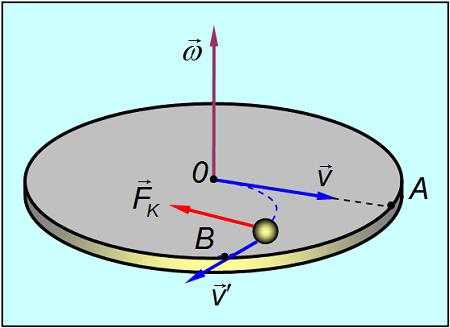 сила кориолиса воздушных масс