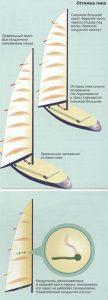 парус грот на яхте