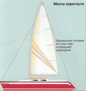 мачта на яхте