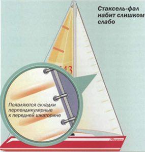стаксель на яхте ослаблен