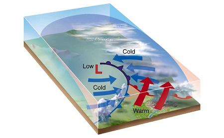 движение воздушных масс в атмосферном фронте