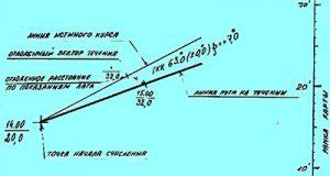навигационный треугольник с течением