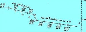 практическая навигация в яхтинге