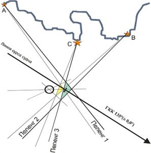 пеленги в навигации