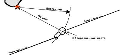 способ определения места судна в яхтинге по пеленгу и дистанции