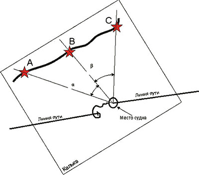 способ определения места судна в яхтинге по горизонтальным углам