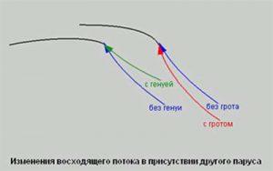 взаимодействие треугольных парусов