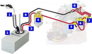 Топливная система судового дизеля